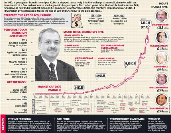 Pharma giant Sun Pharma's Dilip Sanghvi